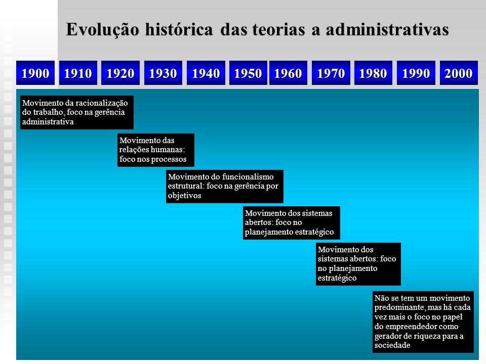 Evolução histórica das teorias a administrativas 19001910192019301940195019601970198019902000 Movimento da racionalização do trabalho, foco na gerênci
