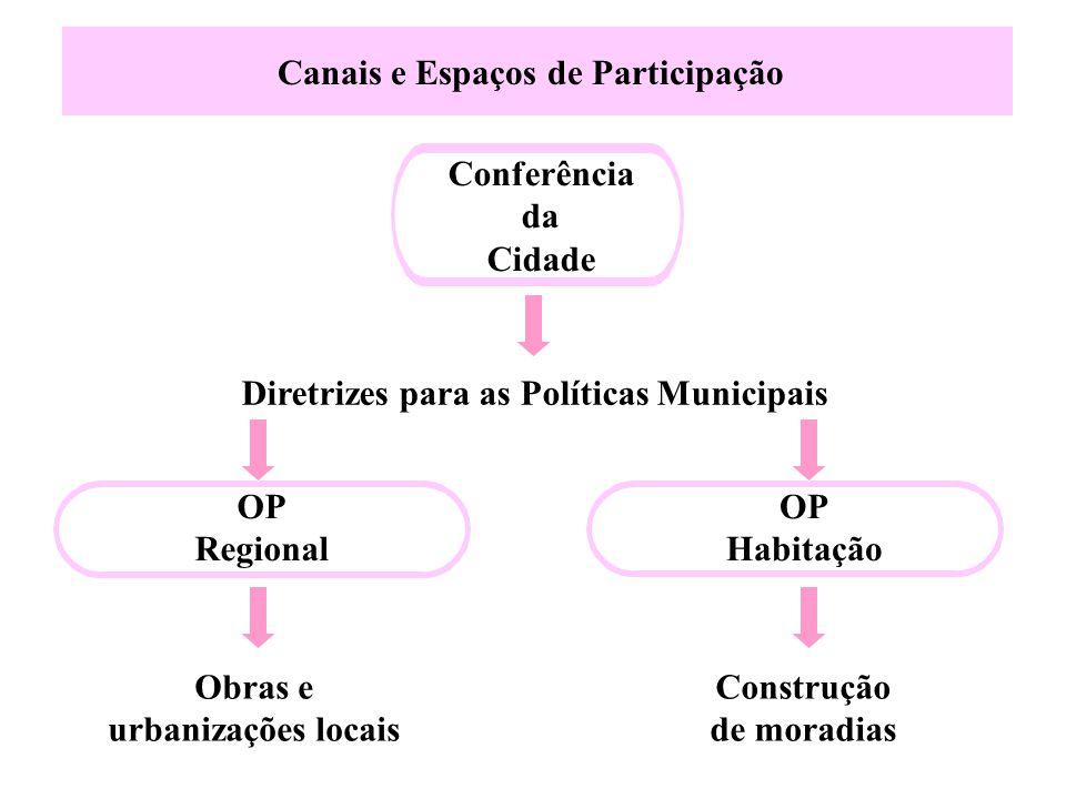 Obras e urbanizações locais Construção de moradias Conferência da Cidade Diretrizes para as Políticas Municipais OP Regional OP Habitação Canais e Esp