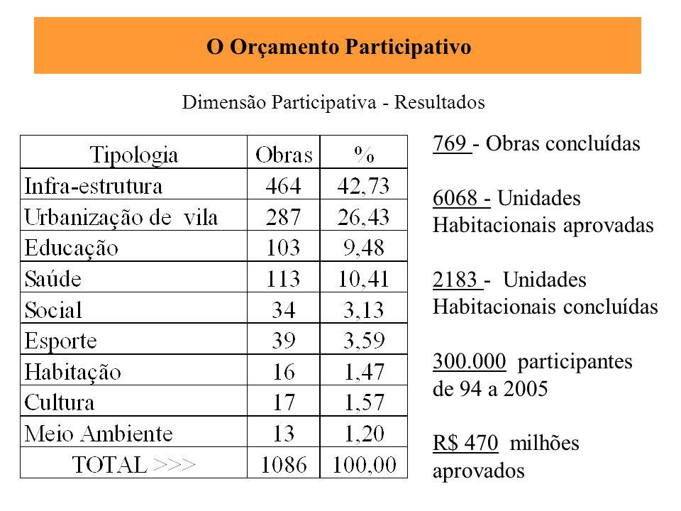 769 - Obras concluídas 6068 - Unidades Habitacionais aprovadas 2183 - Unidades Habitacionais concluídas 300.000 participantes de 94 a 2005 R$ 470 milh