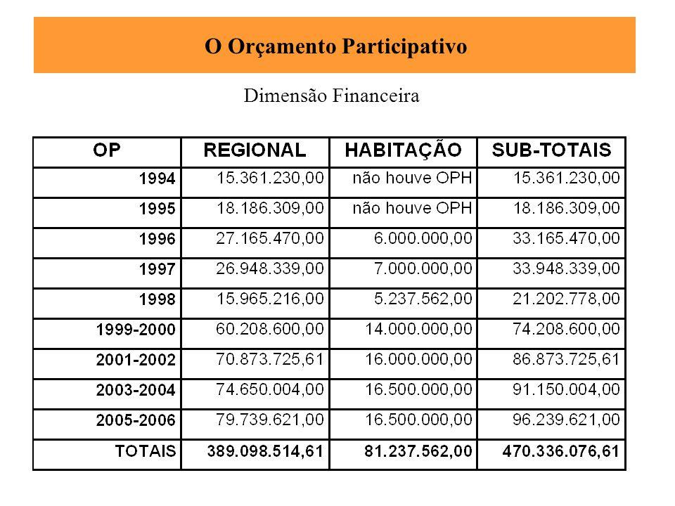 Dimensão Financeira O Orçamento Participativo