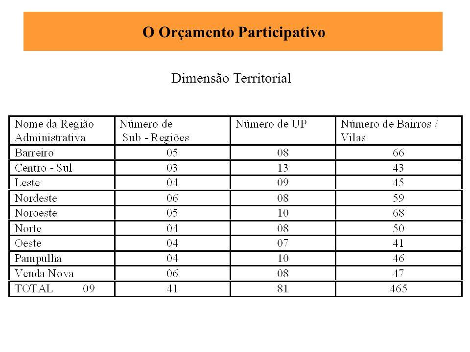 Dimensão Territorial O Orçamento Participativo