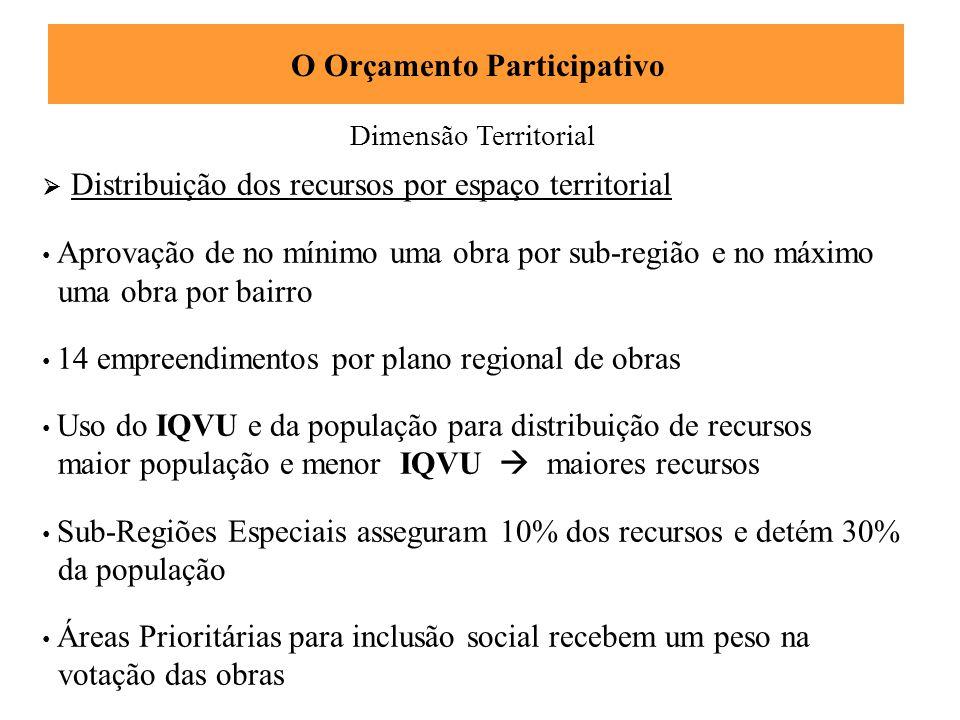 Dimensão Territorial O Orçamento Participativo  Distribuição dos recursos por espaço territorial • Aprovação de no mínimo uma obra por sub-região e n