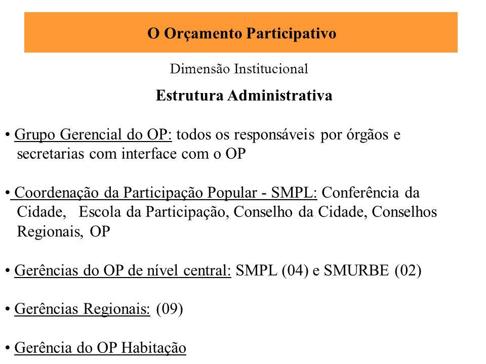 Dimensão Institucional O Orçamento Participativo Estrutura Administrativa • Grupo Gerencial do OP: todos os responsáveis por órgãos e secretarias com