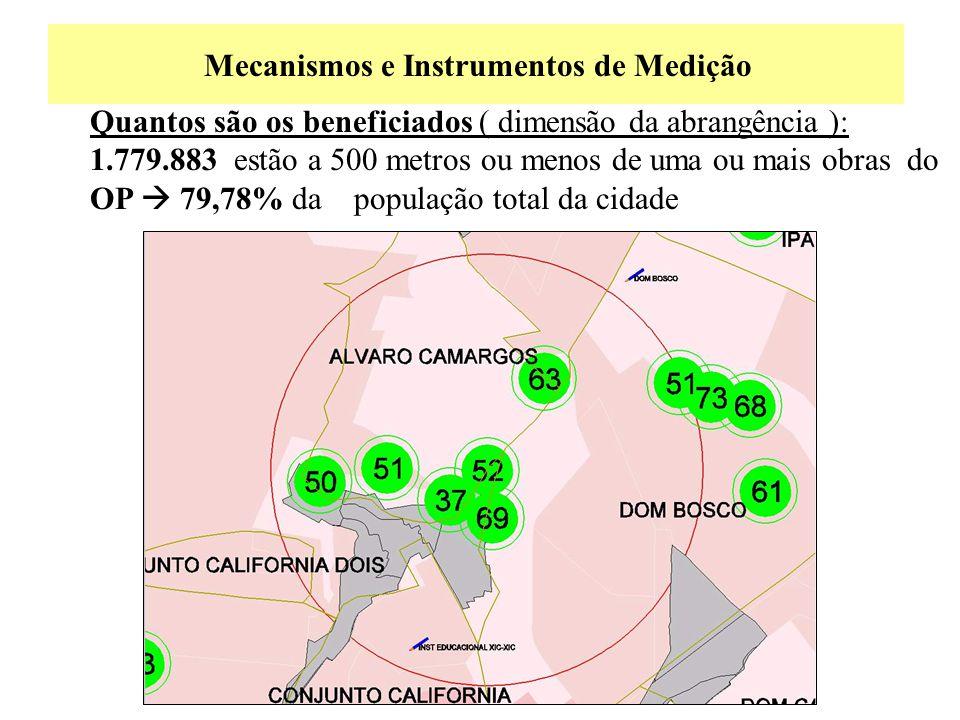 Mecanismos e Instrumentos de Medição Quantos são os beneficiados ( dimensão da abrangência ): 1.779.883 estão a 500 metros ou menos de uma ou mais obr