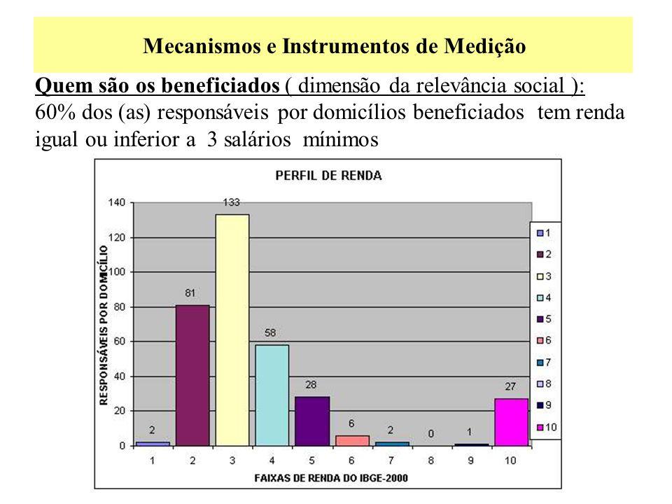 Mecanismos e Instrumentos de Medição Quem são os beneficiados ( dimensão da relevância social ): 60% dos (as) responsáveis por domicílios beneficiados
