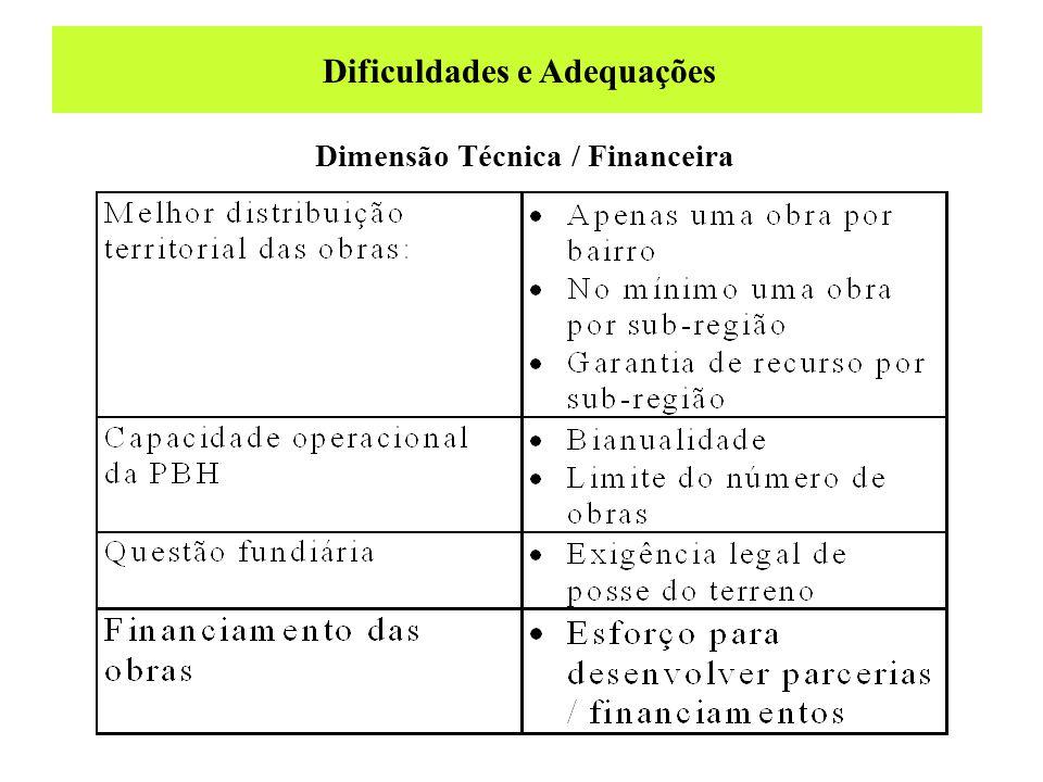 Dificuldades e Adequações Dimensão Técnica / Financeira