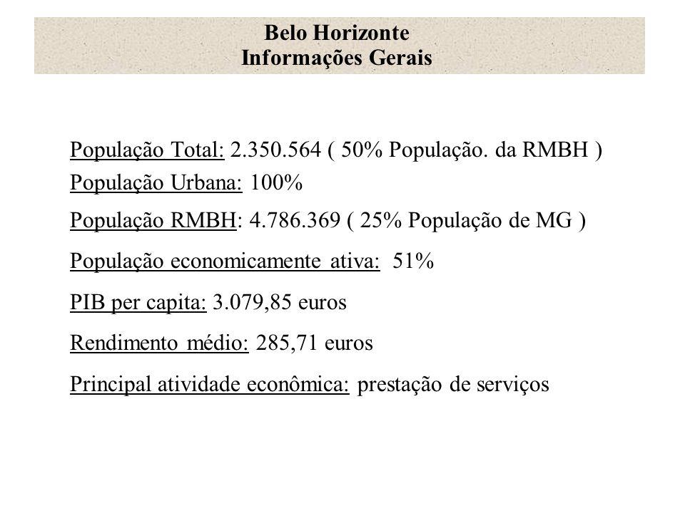 População Total: 2.350.564 ( 50% População. da RMBH ) População Urbana: 100% População RMBH: 4.786.369 ( 25% População de MG ) População economicament