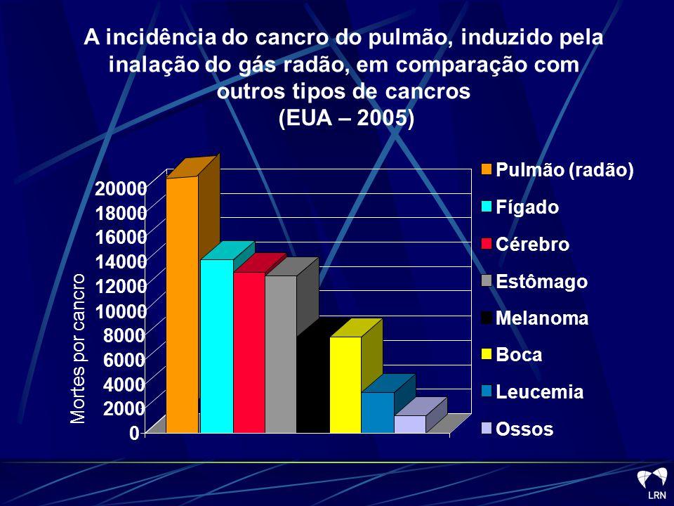 Total de mortes estimadas em 2005 - 1 63,510 Total dos casos atribuídos ao gás radão – 21,000 e em Portugal ????.