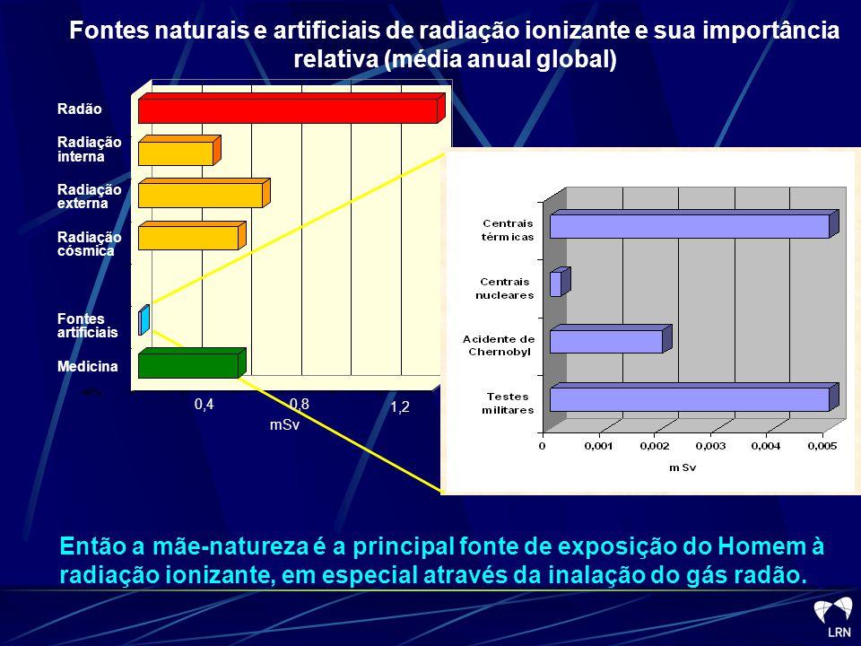 Ar Ingestão Alimentação Inalação Radiação interna Por conseguinte, em qualquer lugar estamos sempre expostos a radiações ionizantes de origem natural Espaço exterior (Radiação cósmica) Radiação externa Rochas Solos (Exposição directa)