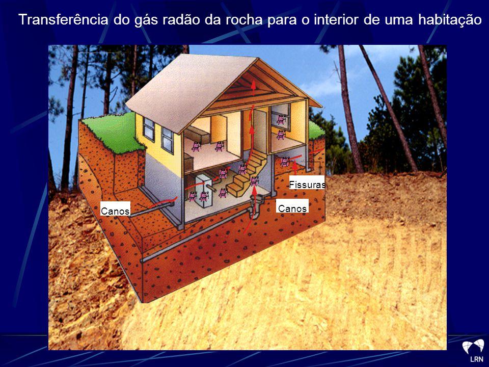 206 Pb 218 Po 214 Pb 214 Po 214 Bi 222 Rn Mineral Ar Água 226 Ra 222 Rn Permeabilidade Principais factores geológicos de controlo: concentração em U, suporte mineralógico e permeabilidade 226 Ra 222 Rn Transferência do gás radão da rocha para o ar