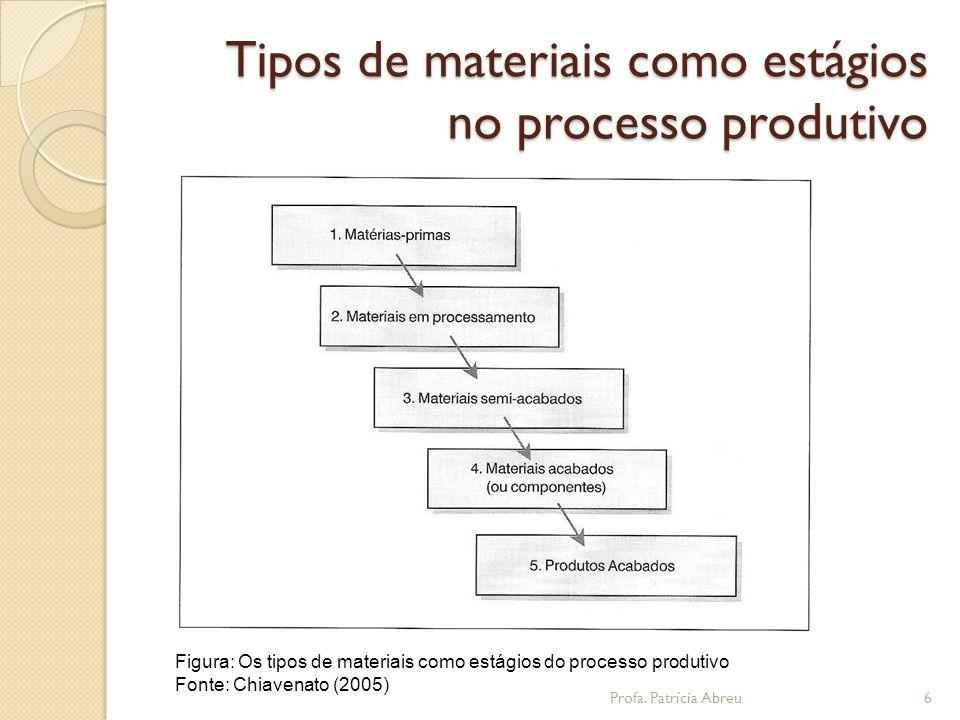 Tipos de materiais como estágios no processo produtivo Figura: Os tipos de materiais como estágios do processo produtivo Fonte: Chiavenato (2005) 6Profa.