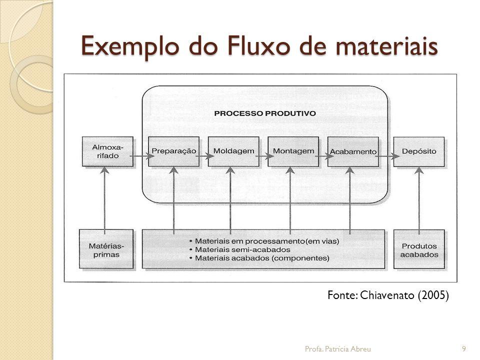 Classificação de materiais  Matérias primas  Materiais em processamento  Materiais semi-acabados  Materiais acabados ou componentes  Produtos acabados 10Profa.