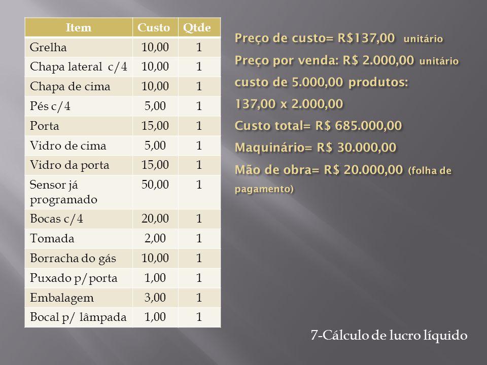 7-Cálculo de lucro líquido ItemCustoQtde Grelha10,001 Chapa lateral c/410,001 Chapa de cima10,001 Pés c/45,001 Porta15,001 Vidro de cima5,001 Vidro da