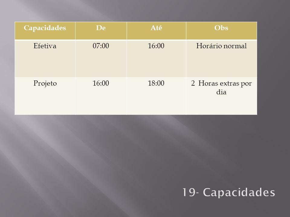 CapacidadesDeAtéObs Efetiva07:0016:00Horário normal Projeto16:0018:002 Horas extras por dia