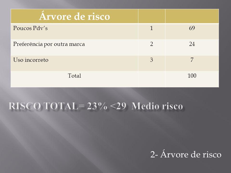 Árvore de retorno Propaganda60% Praticidade40% Design40% Embalagem10% Total130%