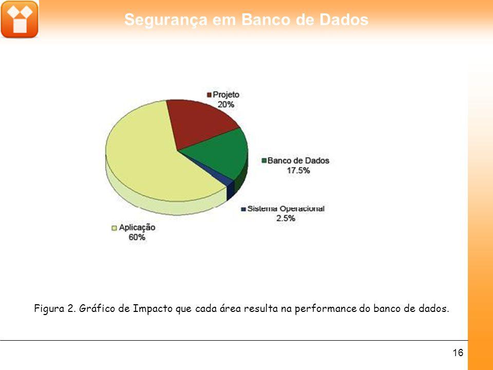 Segurança em Banco de Dados 16 Figura 2. Gráfico de Impacto que cada área resulta na performance do banco de dados.