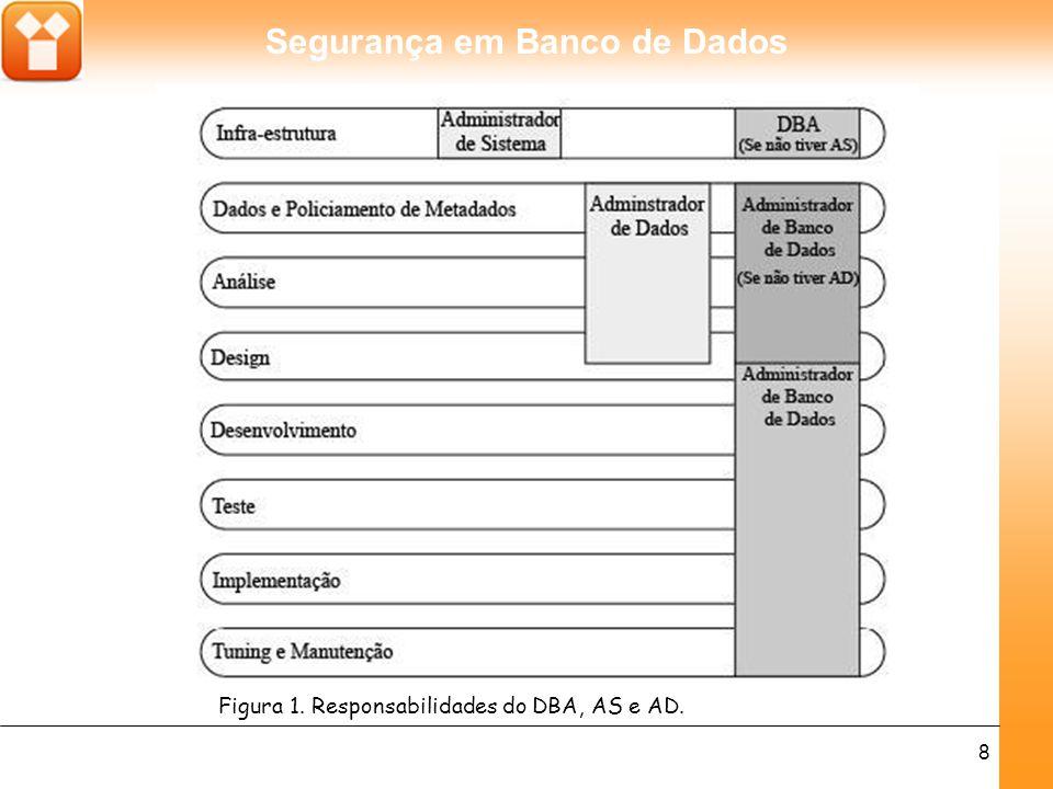 Segurança em Banco de Dados 8 Figura 1. Responsabilidades do DBA, AS e AD.
