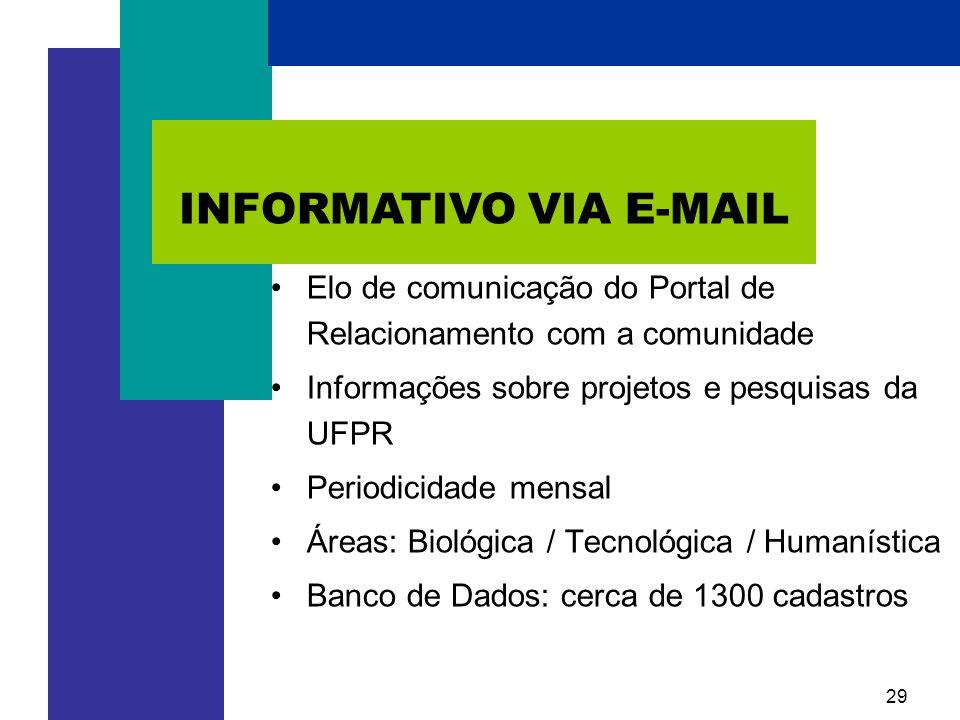 29 •Elo de comunicação do Portal de Relacionamento com a comunidade •Informações sobre projetos e pesquisas da UFPR •Periodicidade mensal •Áreas: Biológica / Tecnológica / Humanística •Banco de Dados: cerca de 1300 cadastros INFORMATIVO VIA E-MAIL