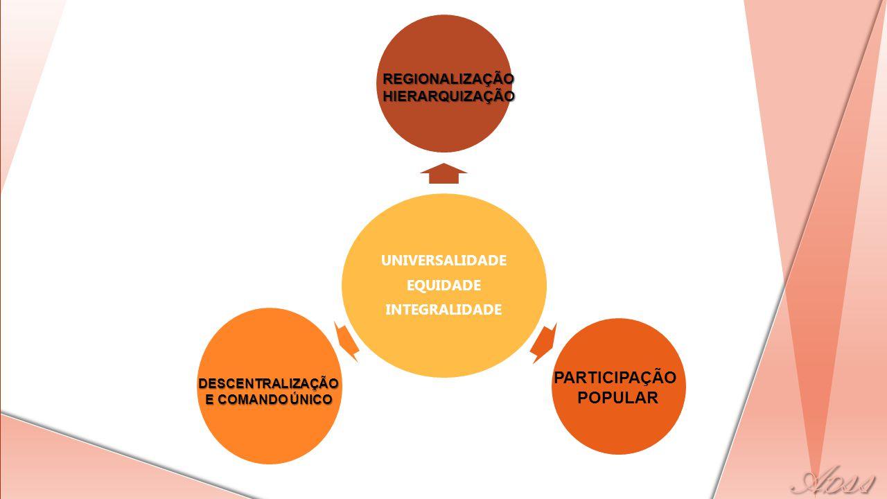 UNIVERSALIDADE EQUIDADE INTEGRALIDADE DESCENTRALIZAÇÃO E COMANDO ÚNICO PARTICIPAÇÃO POPULAR REGIONALIZAÇÃOHIERARQUIZAÇÃO