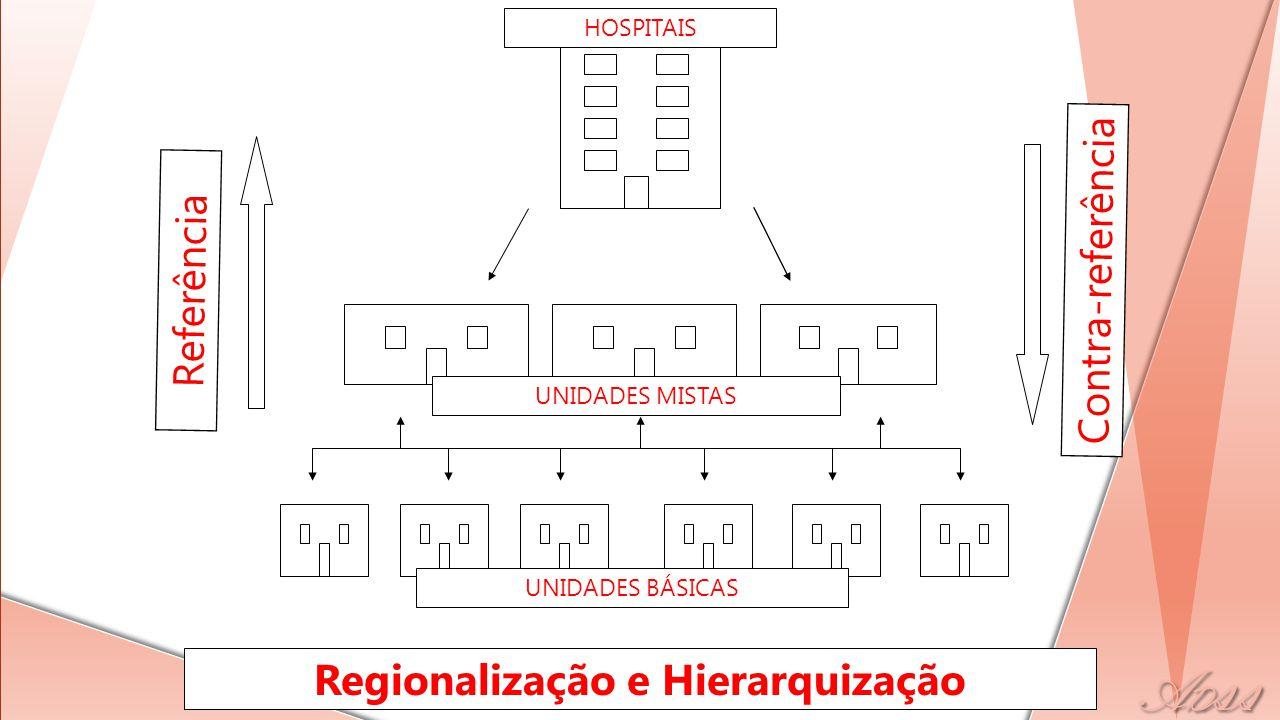 UNIDADES BÁSICAS UNIDADES MISTAS HOSPITAIS Referência Contra-referência Regionalização e Hierarquização