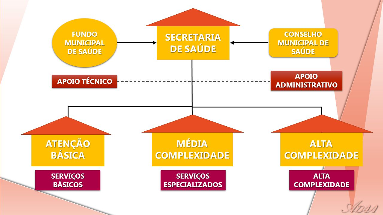 FUNDO MUNICIPAL DE SAÚDE CONSELHO MUNICIPAL DE SAÚDE SECRETARIA DE SAÚDE APOIO TÉCNICO APOIO ADMINISTRATIVO ATENÇÃO BÁSICA MÉDIA COMPLEXIDADE ALTA COM