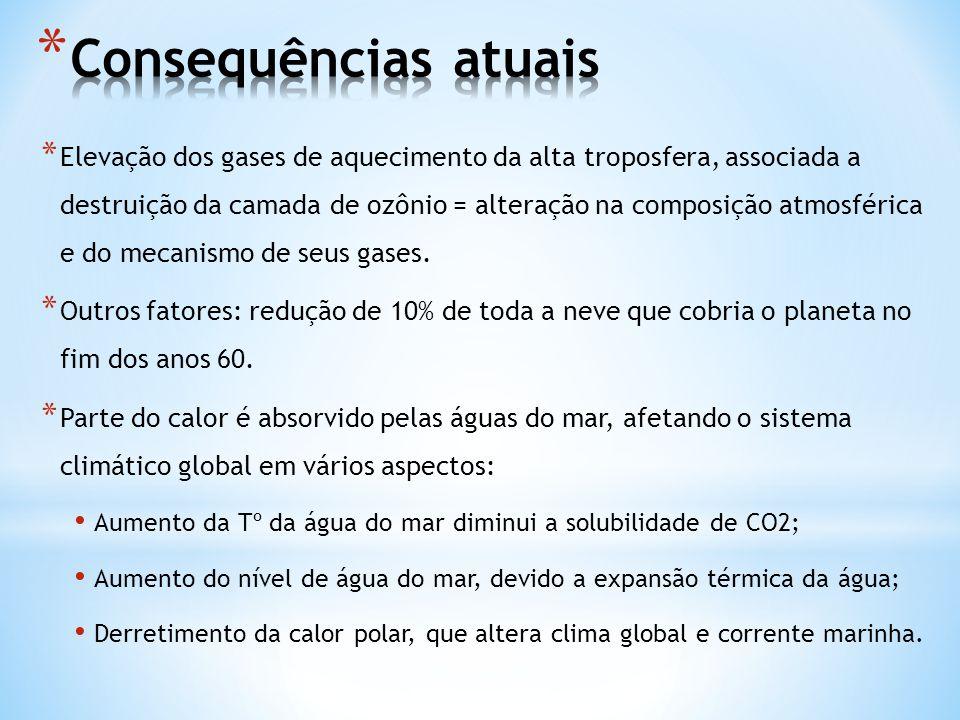 * Elevação dos gases de aquecimento da alta troposfera, associada a destruição da camada de ozônio = alteração na composição atmosférica e do mecanism