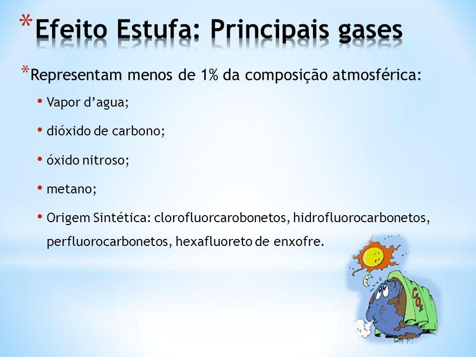* Representam menos de 1% da composição atmosférica: • Vapor d'agua; • dióxido de carbono; • óxido nitroso; • metano; • Origem Sintética: clorofluorca