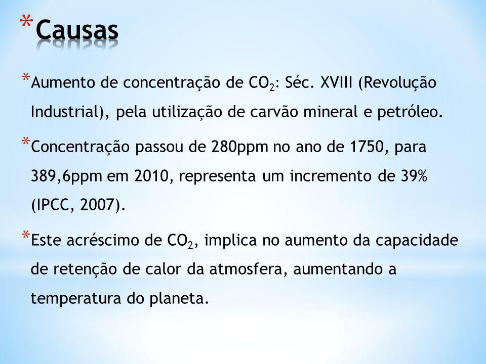 * Aumento de concentração de CO 2 : Séc. XVIII (Revolução Industrial), pela utilização de carvão mineral e petróleo. * Concentração passou de 280ppm n