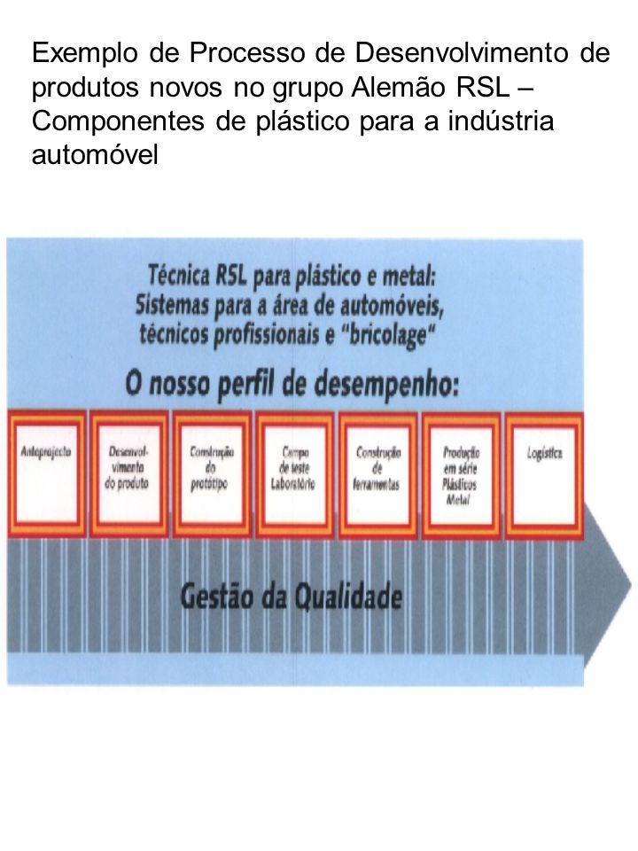 Exemplo de Processo de Desenvolvimento de produtos novos no grupo Alemão RSL – Componentes de plástico para a indústria automóvel