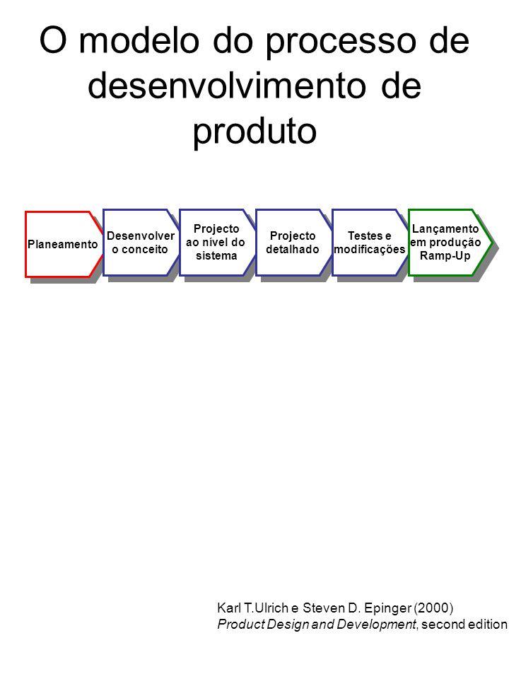 Planeamento O modelo do processo de desenvolvimento de produto Desenvolver o conceito Desenvolver o conceito Projecto ao nível do sistema Projecto ao