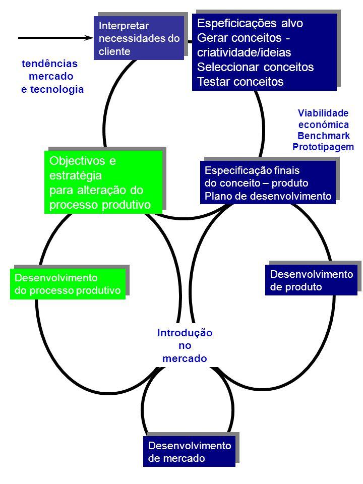 Especificação finais do conceito – produto Plano de desenvolvimento Especificação finais do conceito – produto Plano de desenvolvimento Interpretar ne