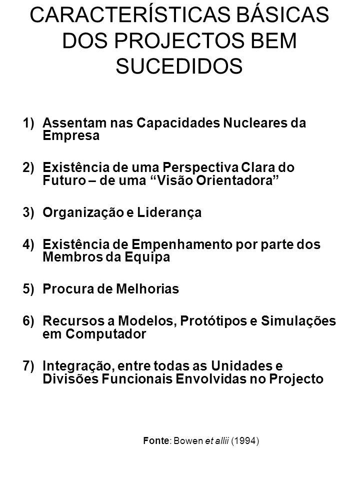 CARACTERÍSTICAS BÁSICAS DOS PROJECTOS BEM SUCEDIDOS 1)Assentam nas Capacidades Nucleares da Empresa 2)Existência de uma Perspectiva Clara do Futuro –