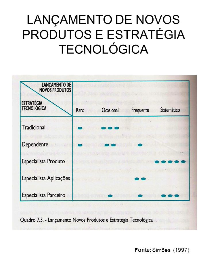 LANÇAMENTO DE NOVOS PRODUTOS E ESTRATÉGIA TECNOLÓGICA Fonte: Simões (1997)
