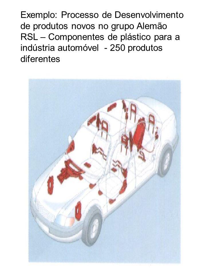 Exemplo: Processo de Desenvolvimento de produtos novos no grupo Alemão RSL – Componentes de plástico para a indústria automóvel - 250 produtos diferen