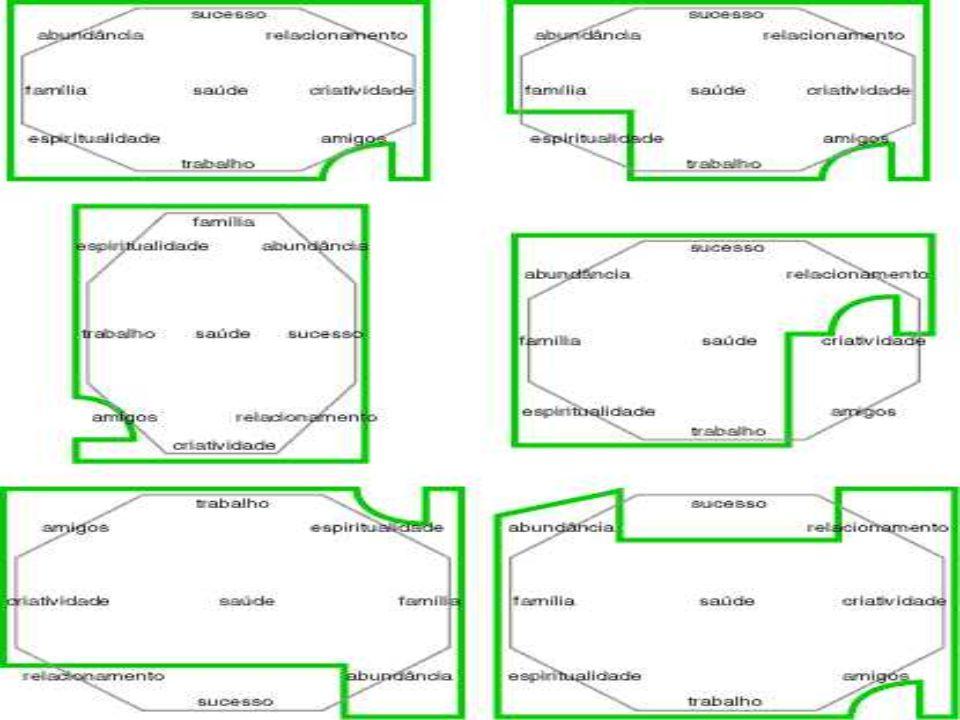 """O Ba-guá deve ser posicionado sobre a planta/desenho da casa ou do ambiente a ser harmonizado com o guá """"trabalho"""" posicionado no lugar da porta de en"""