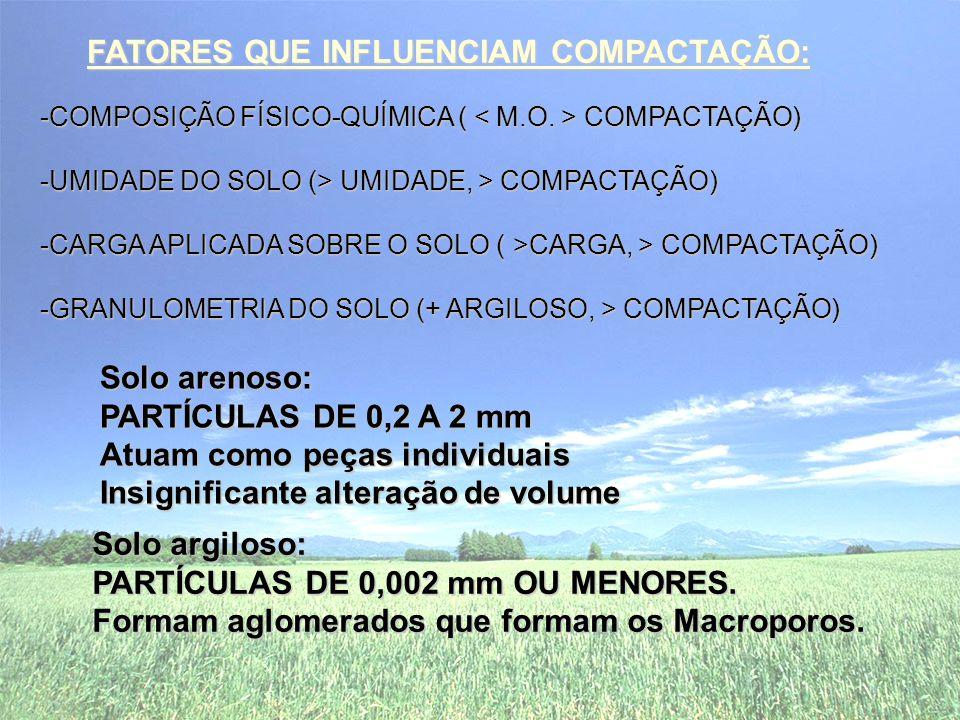 -COMPOSIÇÃO FÍSICO-QUÍMICA ( COMPACTAÇÃO) -UMIDADE DO SOLO (> UMIDADE, > COMPACTAÇÃO) -CARGA APLICADA SOBRE O SOLO ( >CARGA, > COMPACTAÇÃO) -GRANULOMETRIA DO SOLO (+ ARGILOSO, > COMPACTAÇÃO) Solo arenoso: PARTÍCULAS DE 0,2 A 2 mm Atuam como peças individuais Insignificante alteração de volume Solo argiloso: PARTÍCULAS DE 0,002 mm OU MENORES.