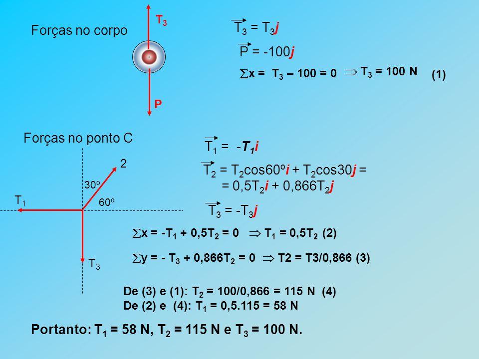 Forças no corpo P T3T3 T 3 = T 3 j Forças no ponto C 60º 30º T3T3 T1T1 2  x = -T 1 + 0,5T 2 = 0  T 1 = 0,5T 2 (2) T 3 = -T 3 j T 2 = T 2 cos60ºi + T 2 cos30j = = 0,5T 2 i + 0,866T 2 j T 1 = -T 1 i  y = - T 3 + 0,866T 2 = 0  T2 = T3/0,866 (3)  x = T 3 – 100 = 0  T 3 = 100 N (1) De (3) e (1): T 2 = 100/0,866 = 115 N (4) De (2) e (4): T 1 = 0,5.115 = 58 N Portanto: T 1 = 58 N, T 2 = 115 N e T 3 = 100 N.