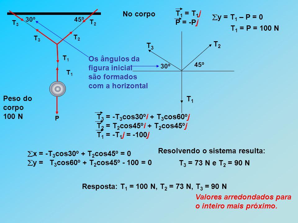 30º45º Peso do corpo 100 N T3T3 P T1T1 T1T1 T2T2 T3T3 T2T2 No corpo T 1 = T 1 j P = -Pj Os ângulos da figura inicial são formados com a horizontal 45º 30º T1T1 T2T2 T3T3  y = T 1 – P = 0 T 1 = P = 100 N  x = -T 3 cos30º + T 2 cos45º = 0  y = T 3 cos60º + T 2 cos45º - 100 = 0 Resolvendo o sistema resulta: T 3 = 73 N e T 2 = 90 N Resposta: T 1 = 100 N, T 2 = 73 N, T 3 = 90 N Valores arredondados para o inteiro mais próximo.