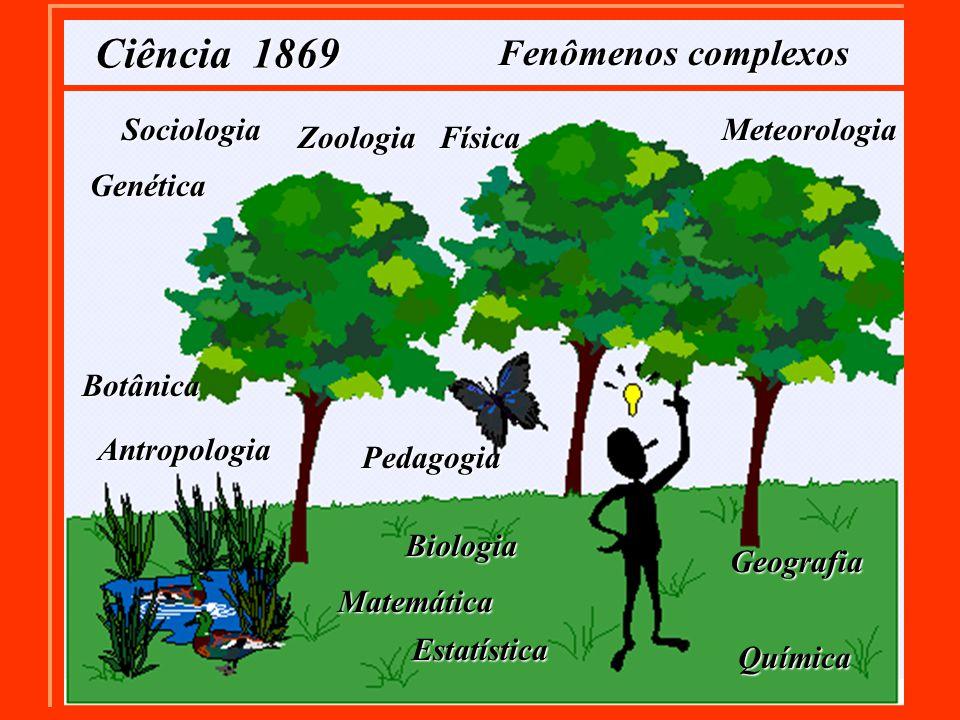 Ciência 1869 Fenômenos complexos Biologia Zoologia Botânica Pedagogia Antropologia Matemática Estatística Geografia Meteorologia Física Química Sociologia Genética