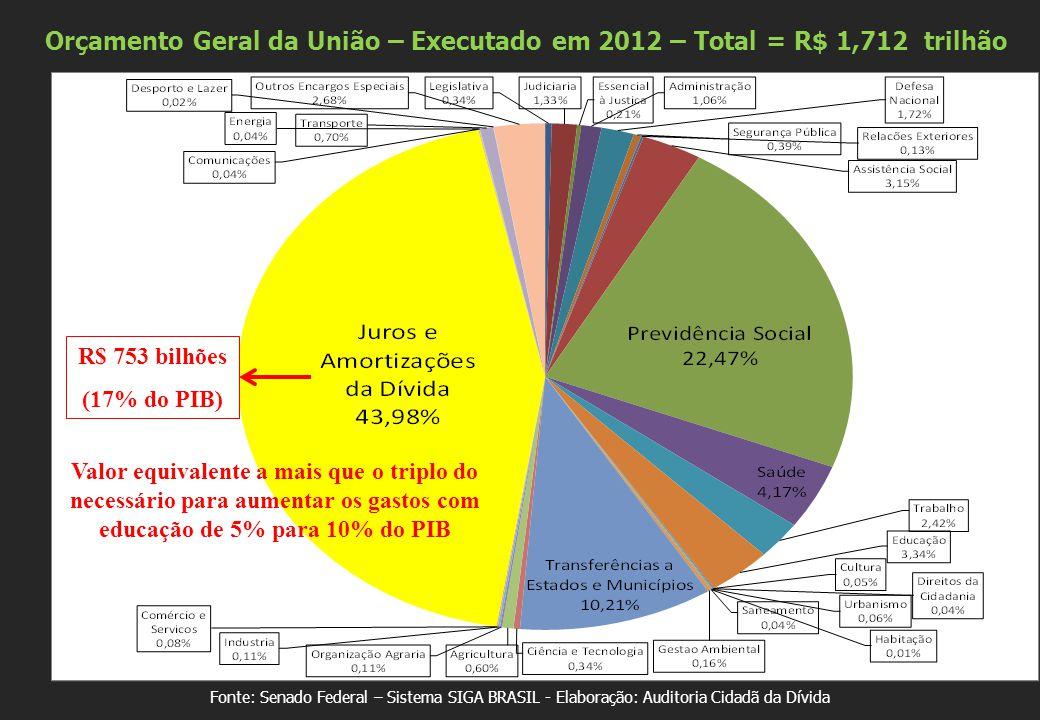 Fonte: Senado Federal – Sistema SIGA BRASIL - Elaboração: Auditoria Cidadã da Dívida R$ 753 bilhões (17% do PIB) Orçamento Geral da União – Executado