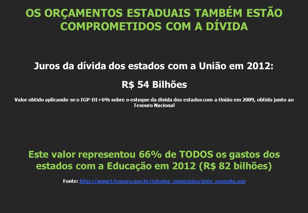 OS ORÇAMENTOS ESTADUAIS TAMBÉM ESTÃO COMPROMETIDOS COM A DÍVIDA Juros da dívida dos estados com a União em 2012: R$ 54 Bilhões Valor obtido aplicando-