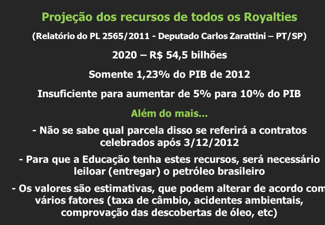 Projeção dos recursos de todos os Royalties (Relatório do PL 2565/2011 - Deputado Carlos Zarattini – PT/SP) 2020 – R$ 54,5 bilhões Somente 1,23% do PI