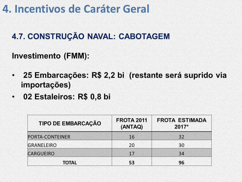 4. Incentivos de Caráter Geral 4.7. CONSTRUÇÃO NAVAL: CABOTAGEM Investimento (FMM): • 25 Embarcações: R$ 2,2 bi (restante será suprido via importações