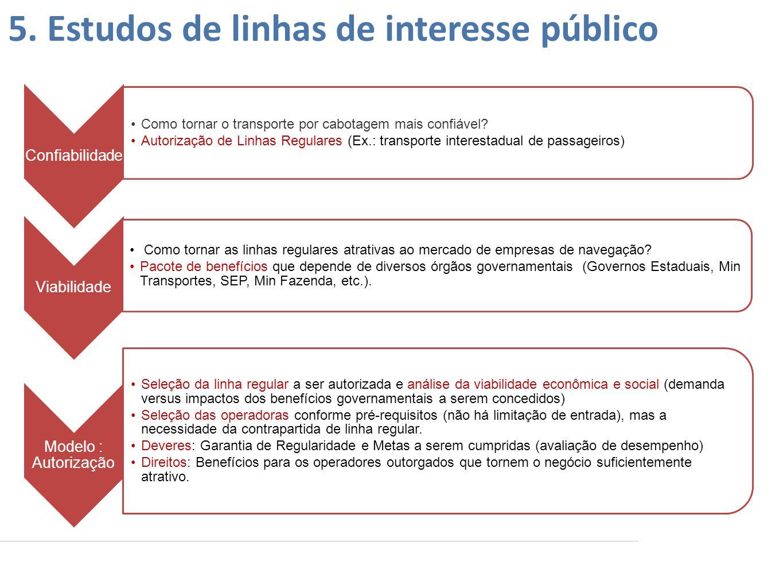 Confiabilidade •Como tornar o transporte por cabotagem mais confiável? •Autorização de Linhas Regulares (Ex.: transporte interestadual de passageiros)