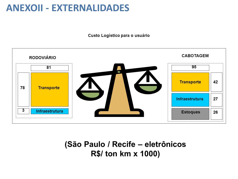 Transporte RODOVIÁRIO CABOTAGEM Infraestrutura Estoques Transporte 81 95 Infraestrutura 78 42 27 3 (São Paulo / Recife – eletrônicos R$/ ton km x 1000