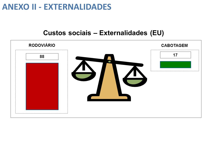 17 RODOVIÁRIO CABOTAGEM ANEXO II - EXTERNALIDADES 88 Custos sociais – Externalidades (EU)