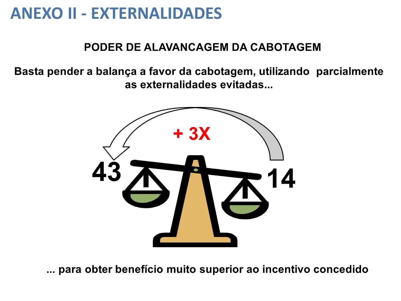Basta pender a balança a favor da cabotagem, utilizando parcialmente as externalidades evitadas...... para obter benefício muito superior ao incentivo