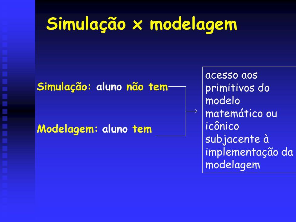 Simulação x modelagem Simulação: aluno não tem Modelagem: aluno tem acesso aos primitivos do modelo matemático ou icônico subjacente à implementação da modelagem