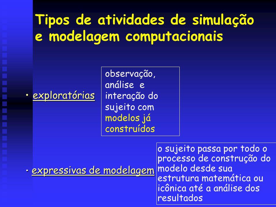 Tipos de atividades de simulação e modelagem computacionais •exploratórias exploratórias observação, análise e interação do sujeito com modelos já con