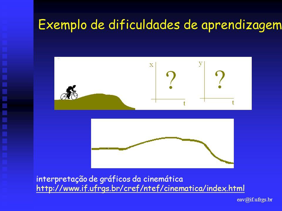 eav@if.ufrgs.br Exemplo de dificuldades de aprendizagem interpretação de gráficos da cinemática http://www.if.ufrgs.br/cref/ntef/cinematica/index.html